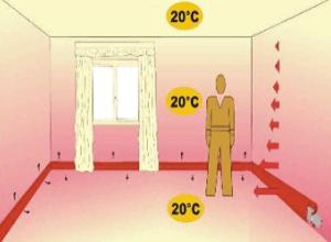 riscaldamento a battiscopa - Riscaldare un seminterrato, comfort e temperatura operante 2