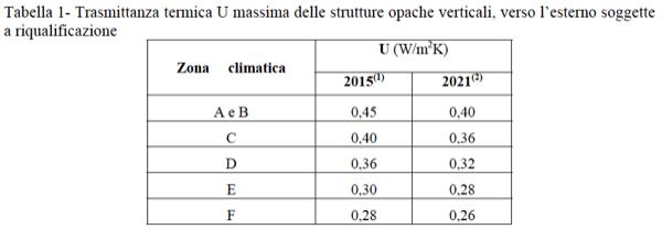coibentazione - Verifica delle perdite per trasmissione di pareti e serramenti in appartamento al piano intermedio in Clima caldo 40