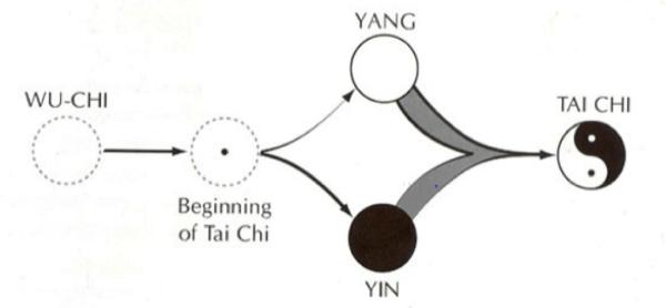 feng shui - Dallo YIN e lo YANG alla teoria dei Cinque Elementi 12