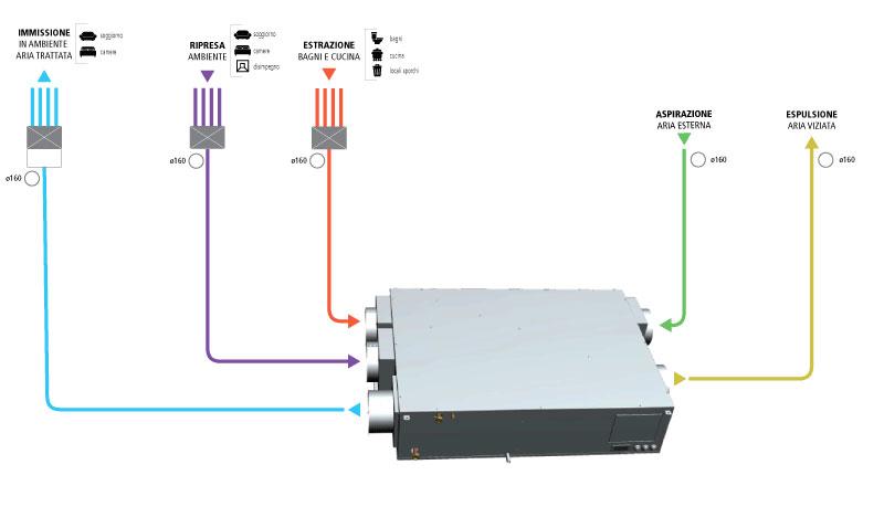 VMC e deumidificazione - Deumidificatore indipendente dalla VMC o integrato nella ventilazione 8