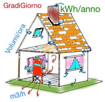 EDIFICIO & INVOLUCRO EDILIZIO : - Tenuta all'aria e risparmio sul riscaldamento con e senza VMC 22