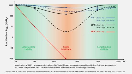 VMC nozioni - Relazione tra Covid-19, muffa e inquinamento dell'aria 6