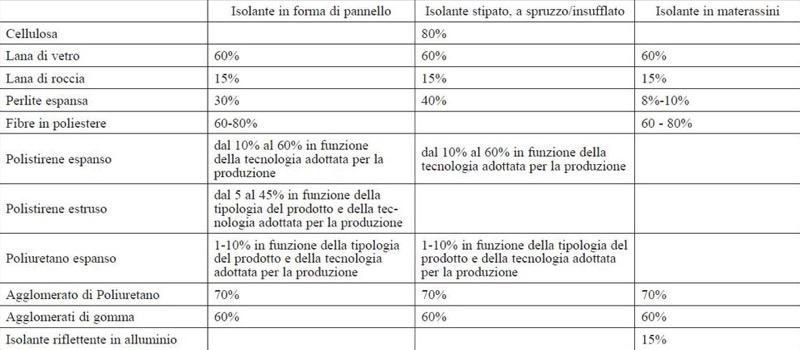 isolamento esterno a cappotto - Materiali isolanti certificati CAM per accedere al SUPERBONUS 110% 14