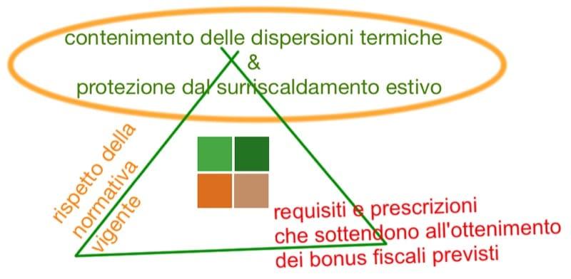 isolamento esterno a cappotto - Scelta del sistema a cappotto per Superbonus, Ecobonus o altri Bonus 2