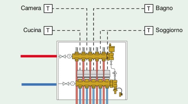 regolazione temperature ambiente - Regolazione della temperatura di mandata per impianto radiante 18