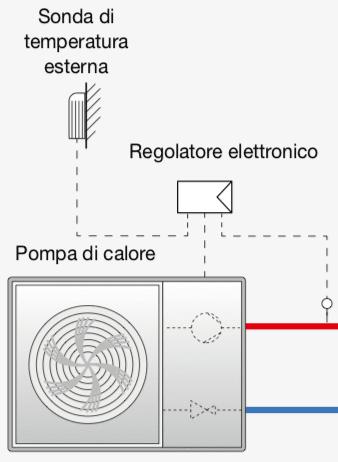 regolazione temperature ambiente - Regolazione della temperatura di mandata per impianto radiante 10