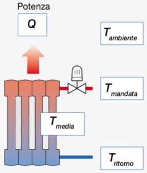 regolazione temperature ambiente - Regolazione della temperatura di mandata per impianto radiante 6