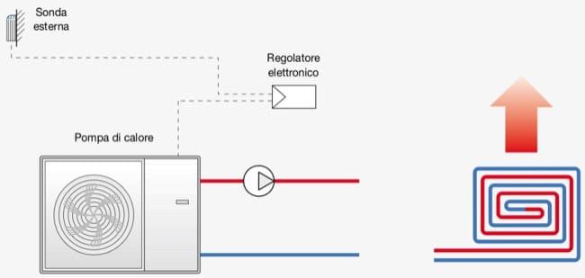 regolazione temperature ambiente - Regolazione della temperatura di mandata per impianto radiante 8