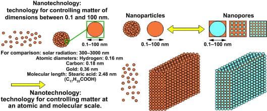 costruire in laterizio - Nano materiali e fibre artificiali vetrose in edilizia vincono il laterizio? 6