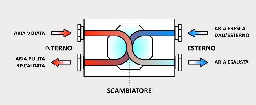 VMC, IVA e agevolazioni - VMC con detrazioni ecobonus e superbonus 10