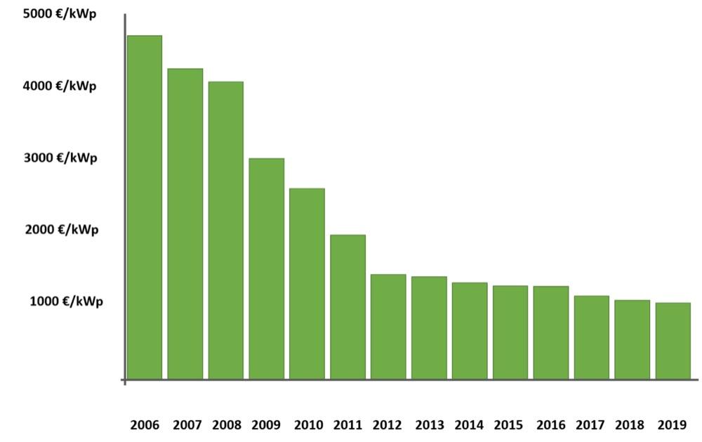 energia elettrica - Bolletta luce e gas in aumento, abbassiamo i consumi 22