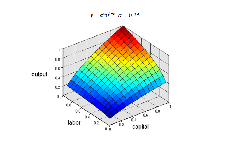 Lagrangian and Production Maximization with Linear Budgetary Constraints (1/6)