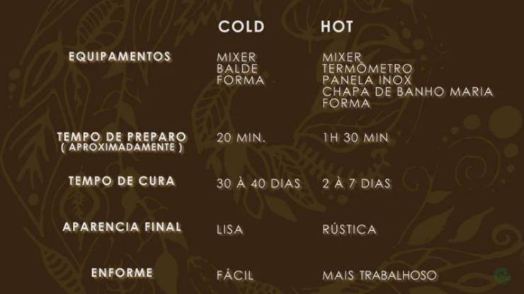DIFERENÇAS ENTRE O COLD E HOT PROCESS