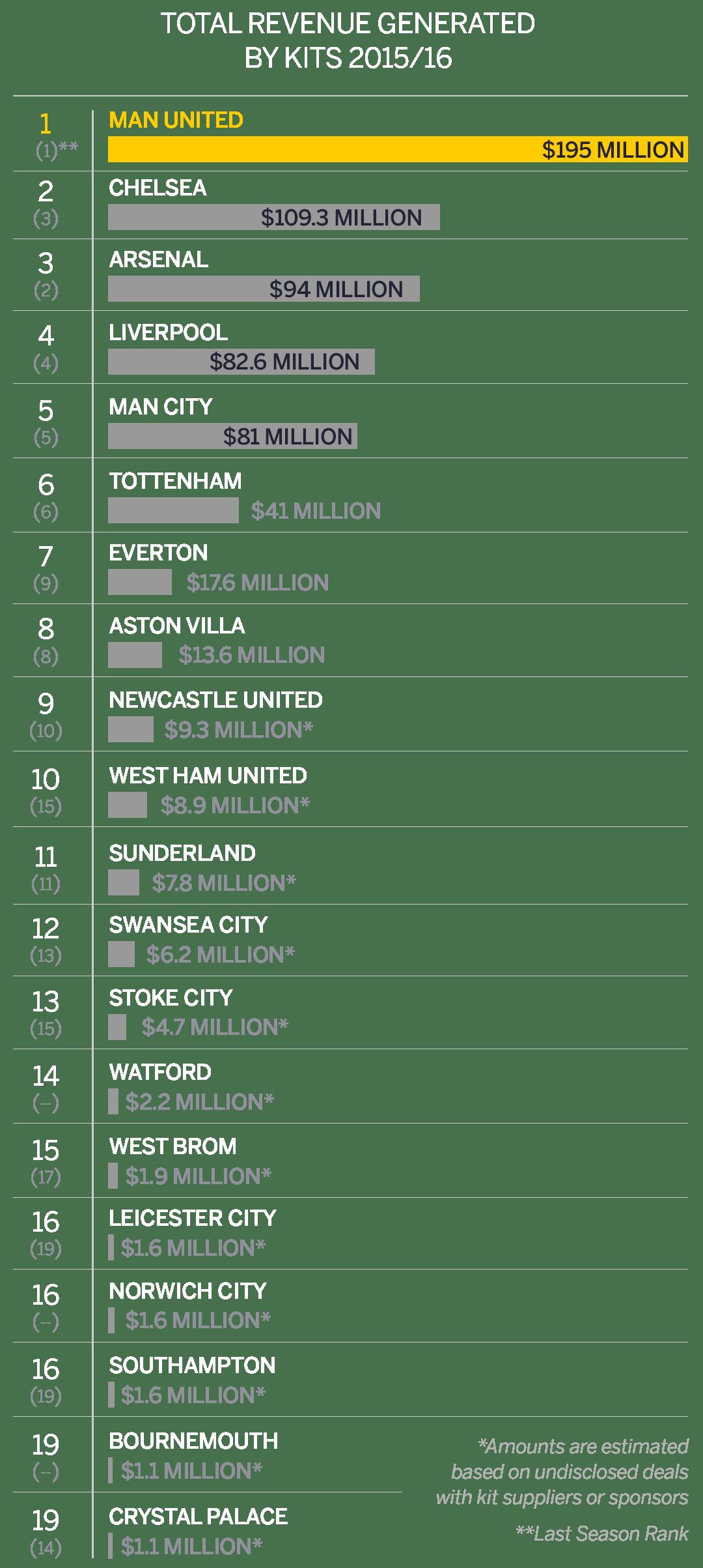 English Premier League's most valuable kits, 2015-16
