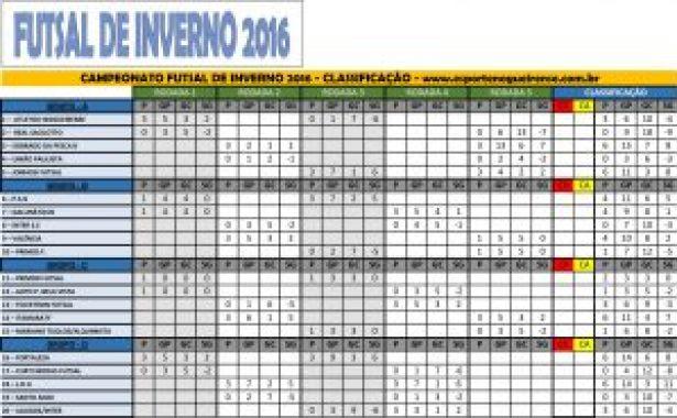 Tabela Futsal 2016_Classificação D2