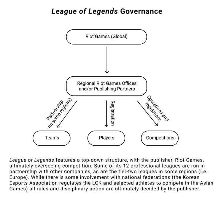 League of Legends governance