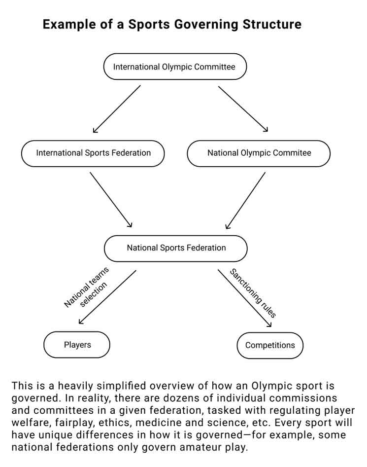 Example of Esports Governing Structure