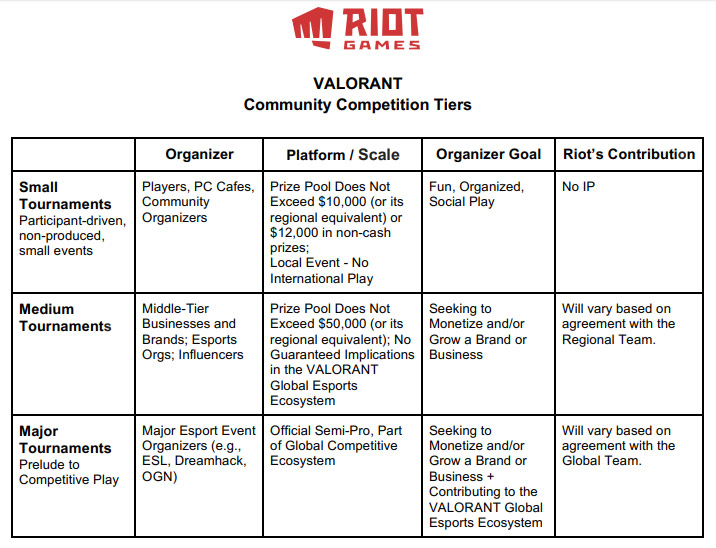 community guideline Valorant Riot Games