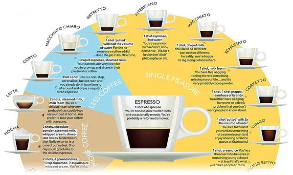 Ghidul bautorilor de cafea – Cum se prepara pricipalele tipuri de bauturi
