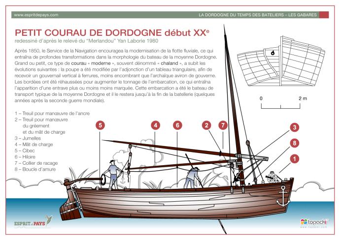 Petit Courau de Dordogne