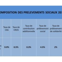 Les deux indicateurs de tendance les plus performants 8