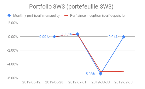 performance portefeuille actions sept 2019