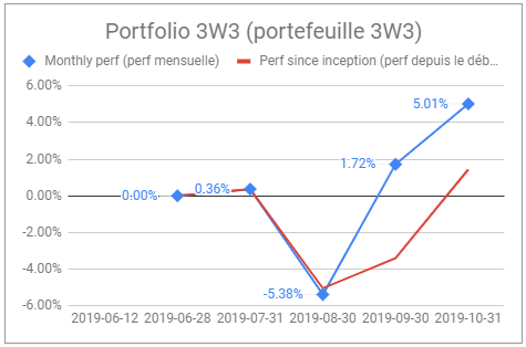 performance mensuelle portefeuille actions oct 2019