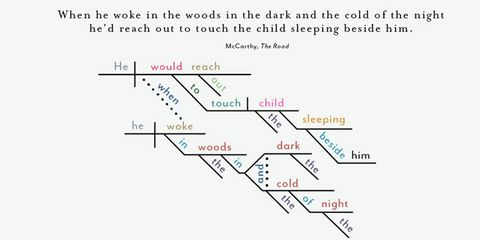 Chart 25 Classic Books Opening Lines Diagrammed