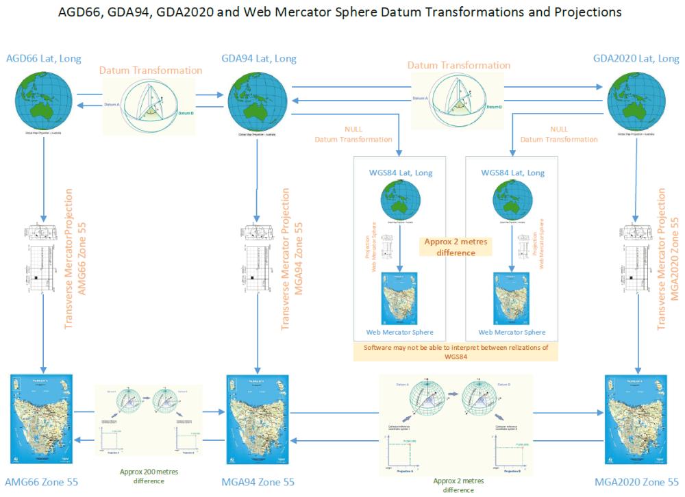 medium resolution of gda94 gda2020 and wgs84 the projection dilemma esri australia technical blog