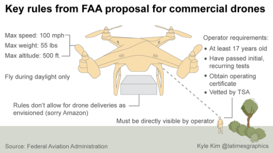 FAA Proposal Drone Regulations