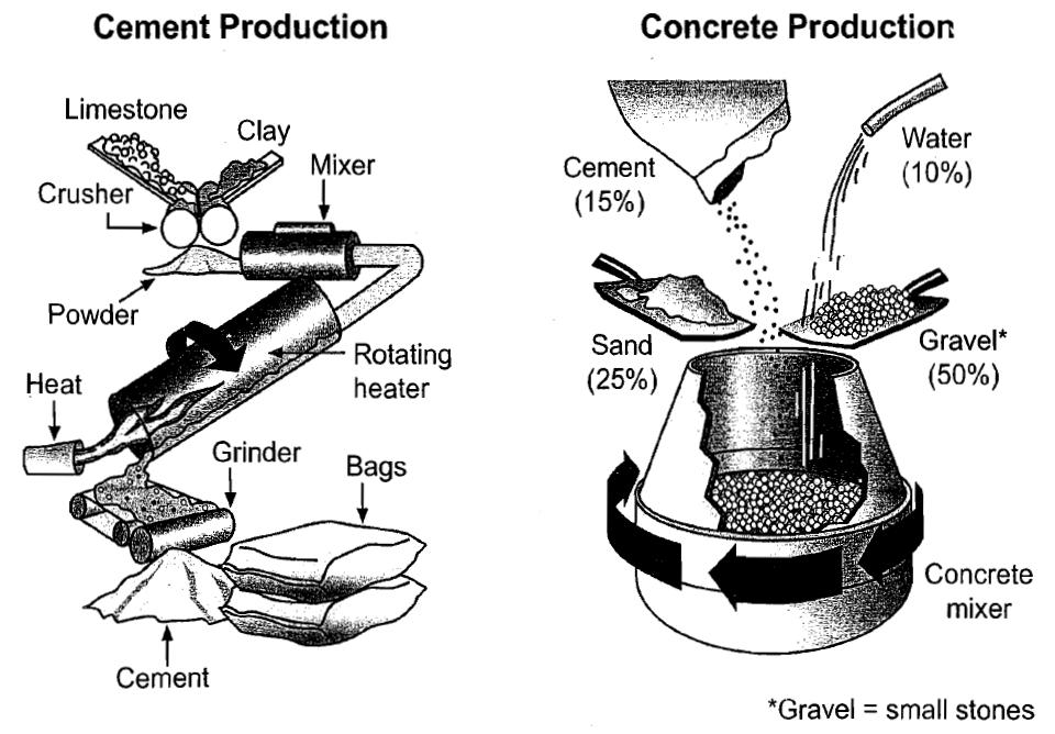 Ielts: cement and concrete production graph