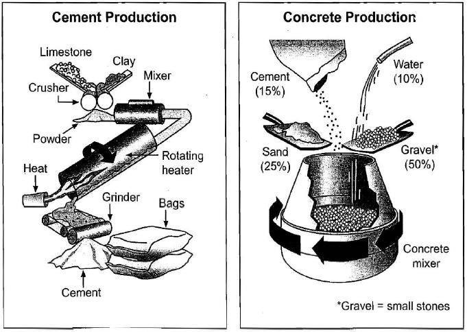 IELTS: 'right proportion of raw materials'; Cement and