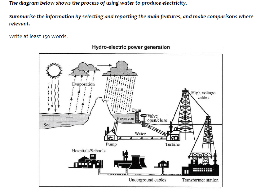 IELTS Task 1 : Hydro Electric process