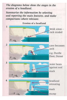 caves arches stacks and stumps diagram dpdt switch wiring guitar headland erosion the shows damage that took place fell down to coastline in fact this worrying condition happened durdle door dorset obviously had cliff not been beat by waves
