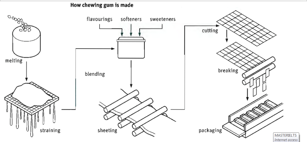 The way in which chewing gum is made in terms of