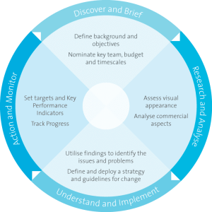 Typical cycle of a brand audit