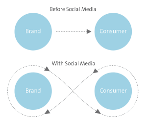Brand dialogue before and now with social media