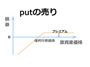 プット・オプションの売りの損益図