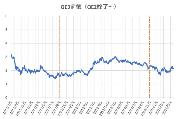 QE3前後における米長期金利の推移を示した図。
