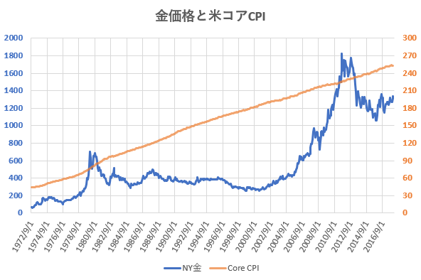 金価格と米コアCPIの推移を示した図