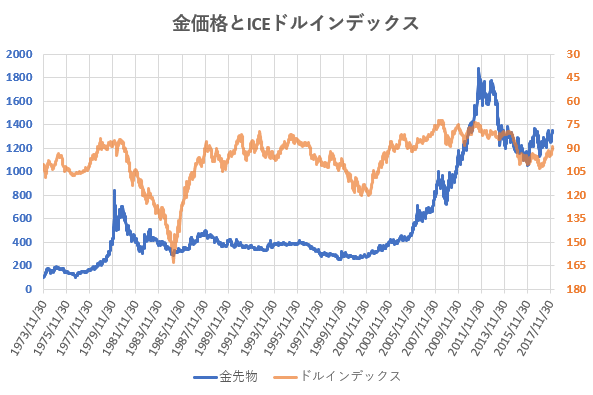 金価格とICEドルインデックスの推移を示した図
