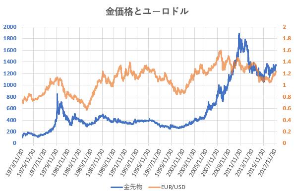 金価格とユーロドル相場の推移を示した図