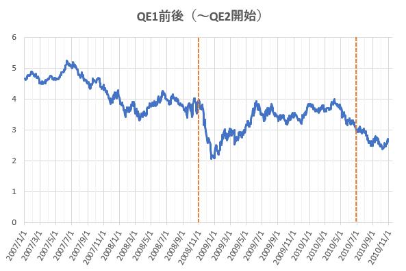 QE1前後における米長期金利の推移を示した図。