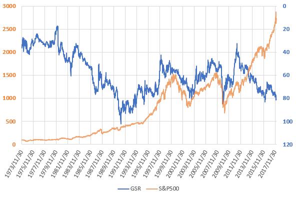 金銀比価とS&P500の推移を示した図。