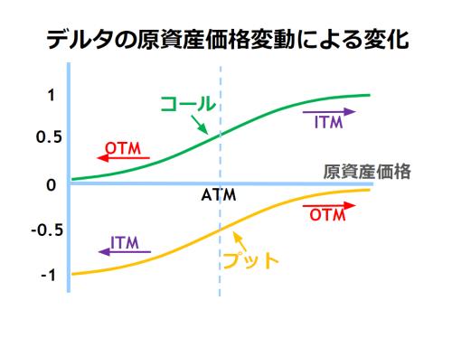 デルタの原資産価格変動による変化を示した図。