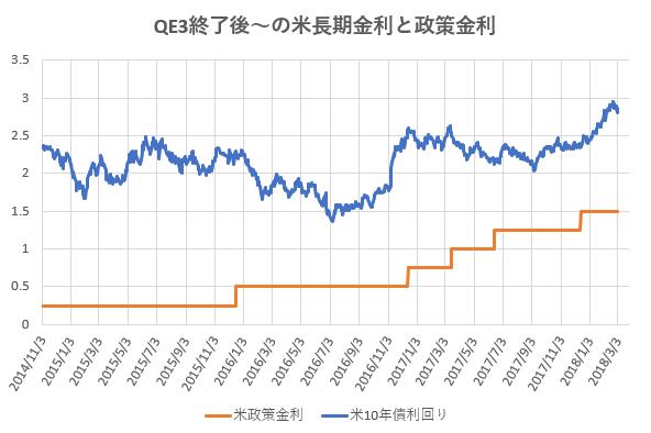 QE3終了後からの米長期金利と政策金利の推移を示した図。