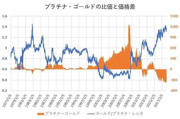 プラチナと金の比価および価格差の推移を示した図