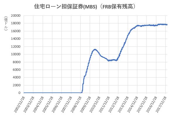 住宅ローン担保証券(MBS)のFRB保有残高の推移を示した図。