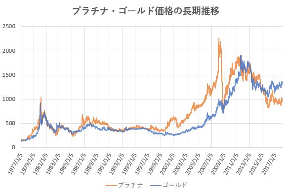 プラチナ価格と金価格の長期推移を示した図