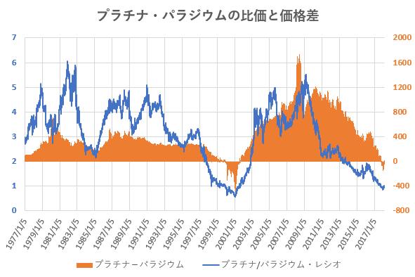 プラチナとパラジウムの比価および価格差の推移を示した図